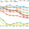 食料自給率という社会科のデータを情報科学する