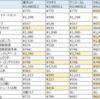 楽天研究(ドラッグストア編) v.s. イオンネットスーパー