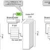 高性能プロセッサの分岐予測のサーベイ論文を読んで分岐予測について学ぶ (2. 2レベル分岐予測器の構成について)