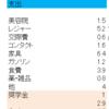 3月度家計簿結果発表!