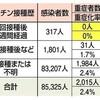 コロナ感染拡大 政府と東京都の対応のお粗末すぎる内容