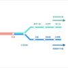 【目黒駅】東急目黒線から三田線・南北線への乗換
