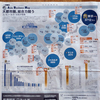 東京はズバ抜けた都市経済力のメガロポリスだと再認識するインフォグラフィックス
