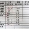 犬 糖尿病 インスリン8日目 診察日