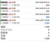 【 10月 9日】FX自動売買記録:ユーロドル