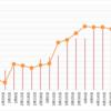 【高金利通貨・複利検討②】50万ではじめるペソ円スワップ+裁量複利投資(年利16.6%狙い)17週目 (5/2)。年利換算0%。