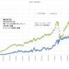 本日の損益 ▲219,445円