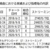 BTS「Dynamite」がK-Popアクトとして初の頂点へ…9月5日付米ビルボードソングスチャートをチェック