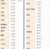 日本の鉄道はこのままでいいのだろうか 23 三江線2