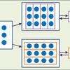 3行4列のアレイと,かけ算の式について―3×4か,4×3か,両方か―
