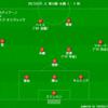 【J1 第16節】柏 2 - 1 札幌 守りに入るのが早かったか...6連敗