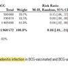 BCGによる非結核性抗酸菌症の予防効果はかなり高い