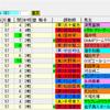 【考察】第78回皐月賞の登録馬を見てどう思う??