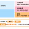 【お勉強】財務諸表の用語のまとめ(備忘録)