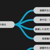 パラレル東京 検証被災の連鎖