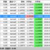 FX自動売買 稼働結果(10日目)トレードなし 8連勝継続中! 勝率81.3%維持 来週のテーマ