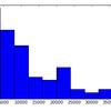 一見平等なトレードから必然的に不平等が生まれる(pythonシミュレーション)