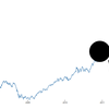 メモ:D3.jsで折れ線グラフを描く