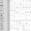 1年生からの出場選手 / 関東リーグ戦 … 天理大 早稲田 の再現なるか