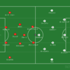 【分析レビュー】Premier League 第7節 マンチェスター・ユナイテッド vs アーセナル