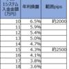 【トラリピ4・5すくみ検証結果】3月4週の結果は、2500pips耐えられる設定で、年利換算4.3%でした。2000pipsで6.5%。トレールは36%。
