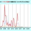 2018年 シラカバ花粉症【続報の続報】 今年は異常に多い!!