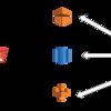 Livesense Analyticsを支えるELT/ETL処理と運用