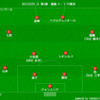 【J1 第1節】鹿島 0 - 1 FC東京 相手云々より連戦に負けた黒星スタートなリーグ戦