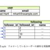 Railsチュートリアル14章 (1) 【ActiveRecordの関連づけ編】