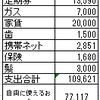 2017年3月の予算