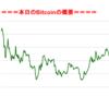 ■途中経過_2■BitCoinアービトラージ取引シュミレーション結果(2017年9月22日)