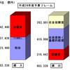 日本のプライマリーバランスはなぜ赤字になったのか〜平成時代の税収徹底検証