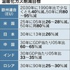 日本は温暖化鎖国