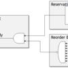 アウトオブオーダプロセッサの性能解析(リネーミングユニットから命令の受け渡し)