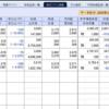 株式市場の大暴落が止まらない。含み損が65万円超に拡大するも買いを忘れず!
