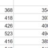 ヤフー株5年間の月の最小変動幅が21円今月が14円高値で368円安値354円のどちらかを通過してくるだろうと思ったから研究中