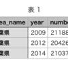 RESASというデータセットのAPIをPythonでいじってみたときのメモ2