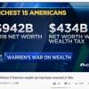 アメリカの超富裕層15人の純資産9400億ドルは4300億ドルに半減:ウォーレン富裕税のインパクト