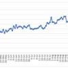 週間報告(9/19-9/25): ヘッドスピードは自己最速更新しましたが、ブログランキングは2冠王から陥落!