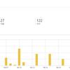 【月間アクセス数】今月のアクセス数が100回を超えました!