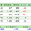 2019.5.10(金) 資産状況