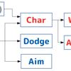 KovaaK's FPS Aim Trainer のシナリオを自分好みに調整する方法