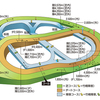 【馬場情報】中山競馬場