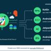 Studyplus AndroidアプリでMAD Scoreを計測してみました