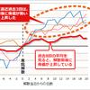 解散選挙が行われると株価はどうなるの?