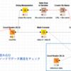【KNIME】異なるデータ構造のファイルをループする