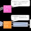 世界初への挑戦!インターネットを快適にするNAT64/DNS64とは?
