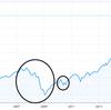 経済ショックのサイクルから暴落を読み解く