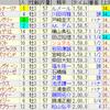 第79回皐月賞(GI)