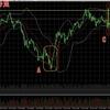 ビットコインFX 7月19日チャート分析